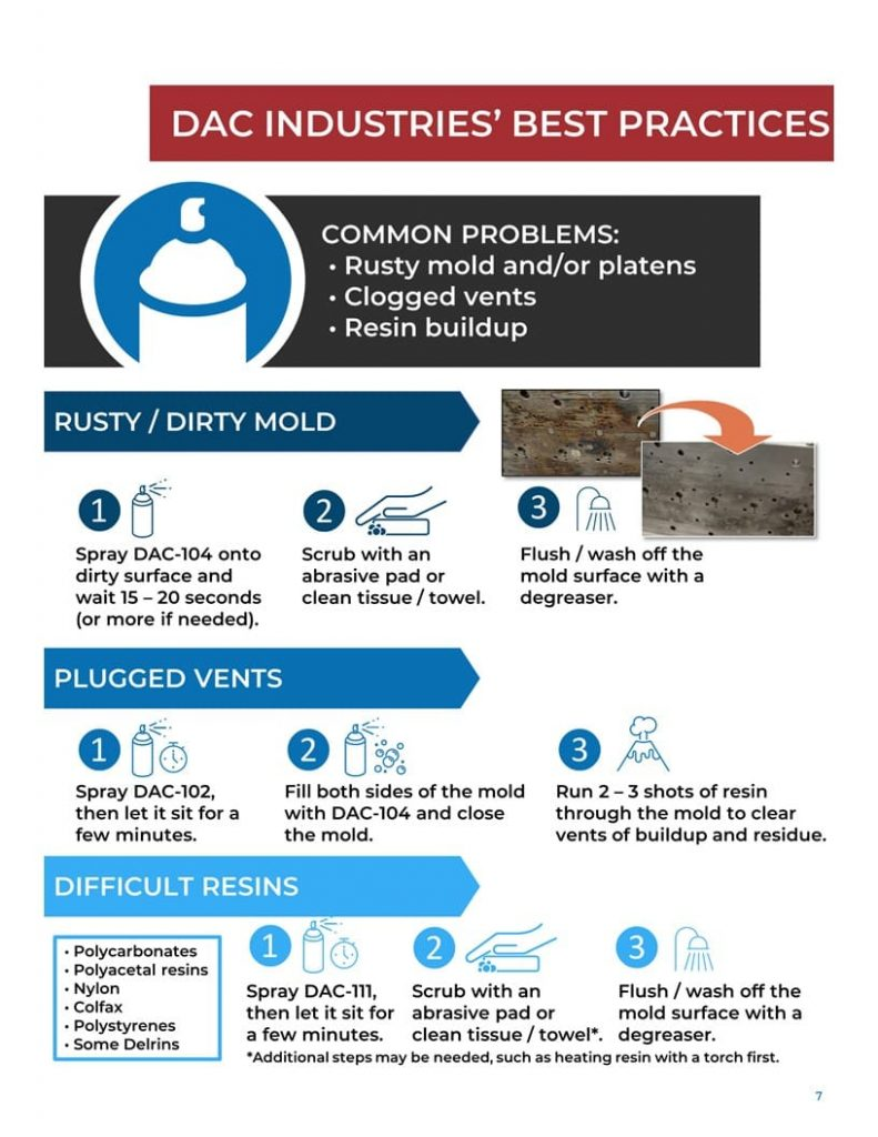 Mold Cleaning Best Practices